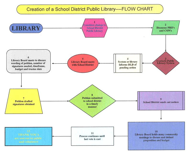 Steps To Create A School District Public Library Library