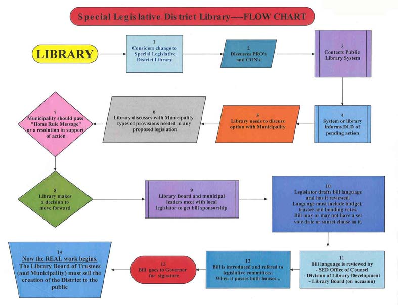 flow chart of library system Leadership role in campus technology and organizational change she man-   speaks about the national archives' presidential library system she received.