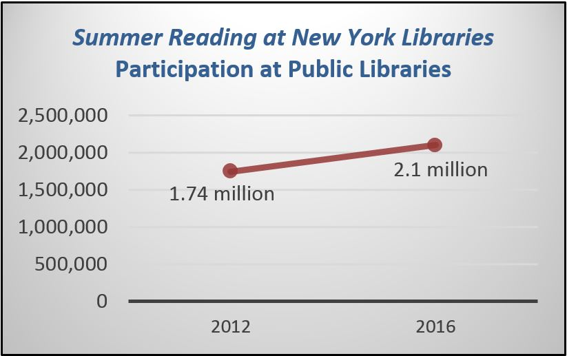 New york state lsta five year evaluation report october 1 2012 graph shows increase of summer reading program participation in public libraries from 174 million to 21 fandeluxe Images